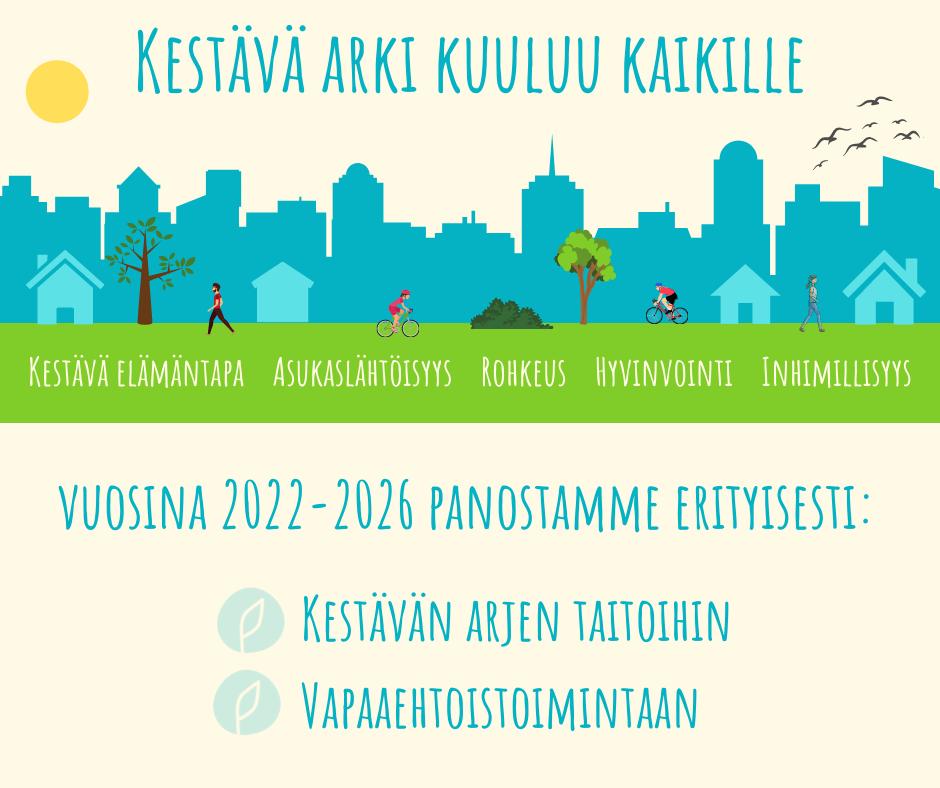 Kuvassa piirrosmaisema, jossa taustalla kaupunki, edessä puita, pensaita, kaksi pyöräilijää ja kaksi kävelijää. Teksti: Kestävä arki kuuluu kaikille. Kestävä elämäntapa, asukaslähtöisyys, rohkeus, hyvinvointi, inhimillisyys. Vuosina 2022-2026 panostamme erityisesti: kestävän arjen taitoihin ja vapaaehtoistoimintaan.